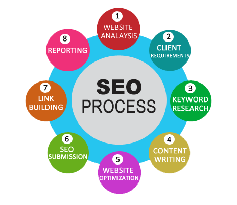 seo projects