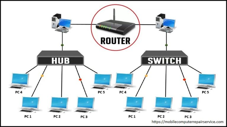 The difference between a hub, a switch, and a router